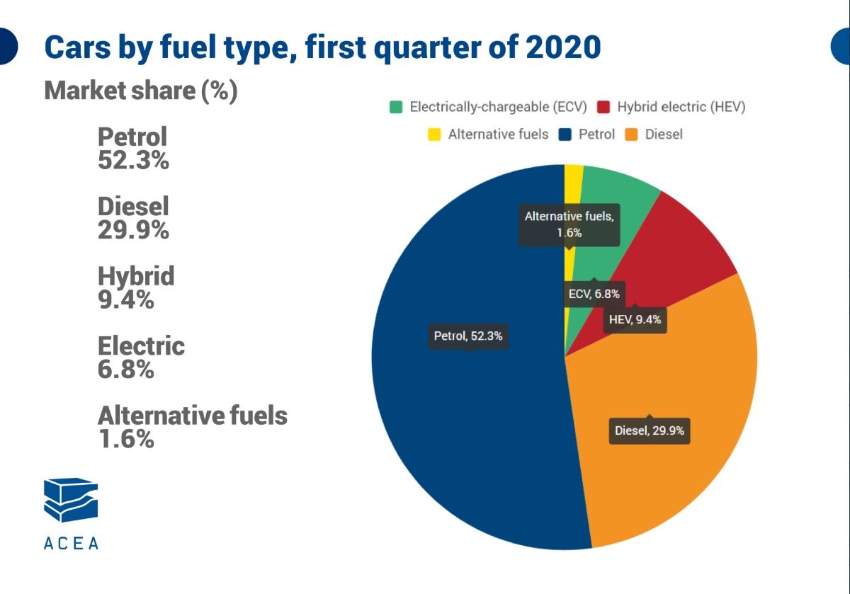 Typy paliwa nowych aut - 2020 Pierwszy kwartał